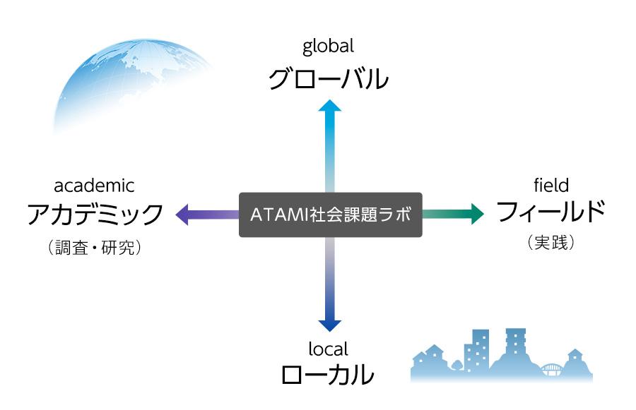 ATAMI社会課題ラボ(図)